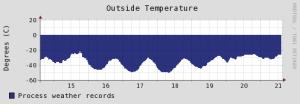 weather-tempout-lastweek