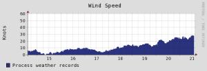 weather-windspeed-lastweek (1)